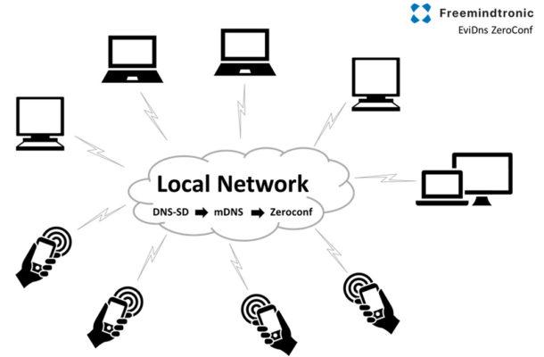 EviDNS ZeroConf DNS-SD mDNS by Freemindtronic Andorra