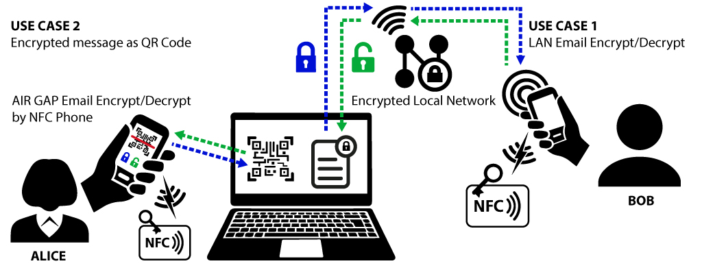 Encrypt Mail Cards two uses cases qrcode messaging encrypted and encrypt decrypt email by lan encrypted laptop & NFC Phones & NFC Cards
